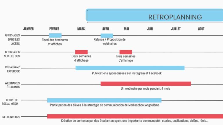 hackathon-mediaschool-retroplanning